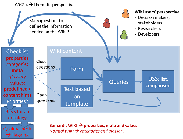 COST FORSYS Overview WIKI System.png